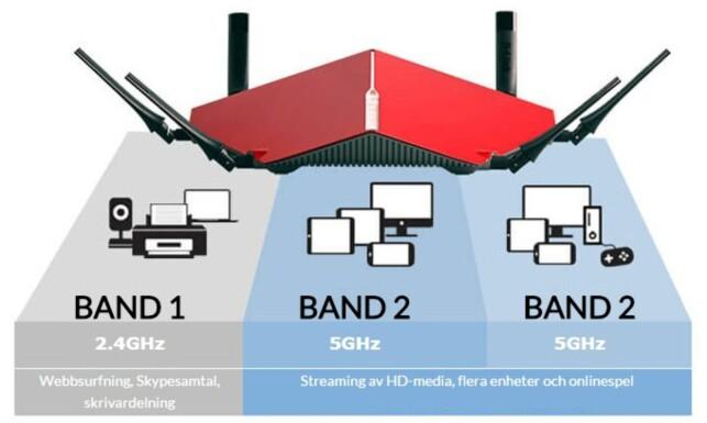 TRI-BAND: Denne ruteren har støtte for tre separate nett, og kan også slå disse sammen slik at du bare får ett aksesspunkt å forholde deg til. Illustrasjon: D-Link