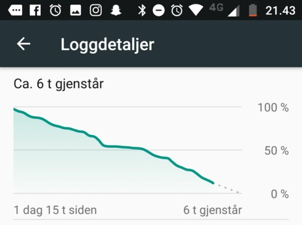<strong>TO HELE DAGER:</strong> Batteriet var fulladet om morgenen dagen før. Klokka 21:43 dage etter var det anslagsvis fortsatt rundt 6 timer igjen. Skjermdump: Dinside
