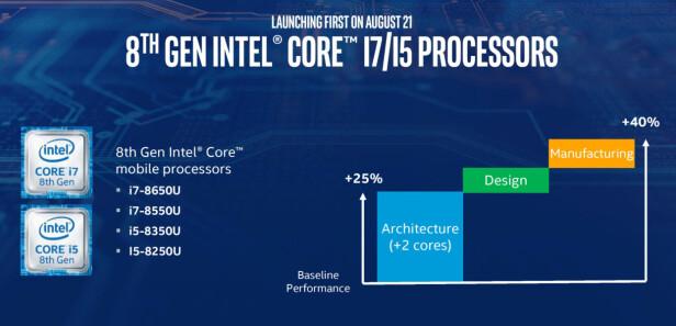 FIRE NYE: I første omgang lanserte Intel fire i5- og i7-prosessorer i den nye serien. i3-prosessorer er ventet senere. Skisse: Intel