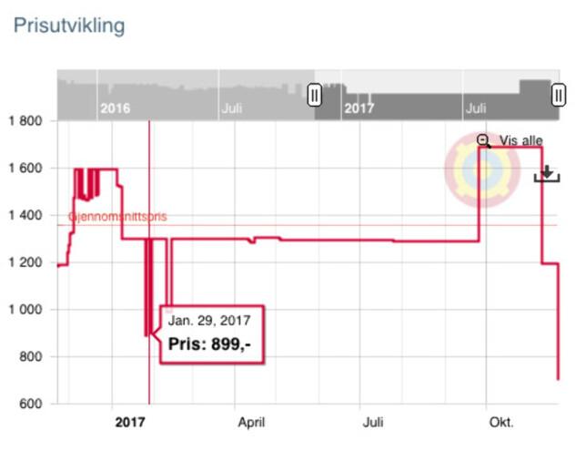 BEATS BY DR. DRE: Laveste pris tidligere i år var 899 kroner, i januar. Tilbudet nå er dermed årsbilligste og en god pris. Illustrasjon: Prisjakt.no