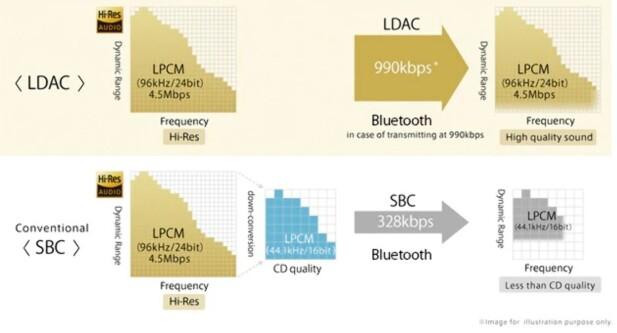HØYERE BITRATE: Sonys LDAC-kodek støtter opptil 990 kbps og kan derfor ta vare på mer av lyden enn den tradisjonelle SBC-kodeken. Foto: Sony