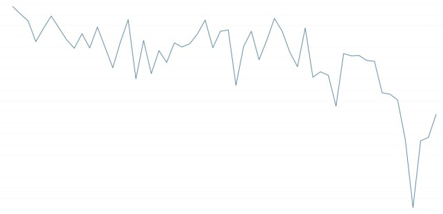 DYPP I PRISENE: Denne grafen viser hvordan snittprisene utviklet seg på de 8.000 mest populære produktene på Prisjakt.no fra 1. oktober fram til årets black friday og dagene etter. Prisene gikk altså ned, men det betyr ikke at alt er billigst på black friday. Grafikk: Prisjakt