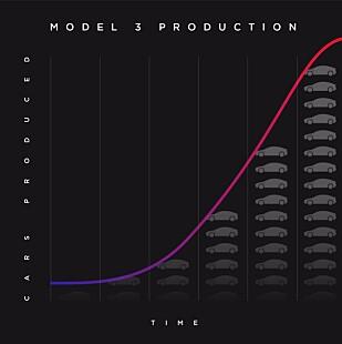 S-KURVEN: Denne kurven viser hvordan Tesla ser for seg oppbyggingen av produksjonsvolum av Model 3. Grafikk: Tesla