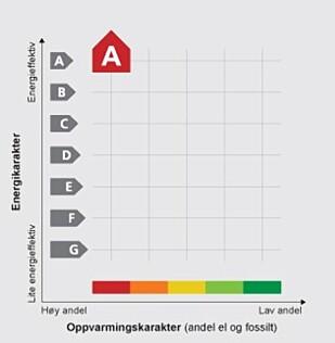 KARAKTERSYSTEM: Slik ser dagens modell for beregning av energimerket ut. Kilde: Energimerking.no.