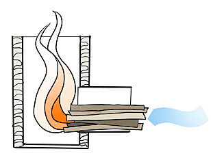 Selvforsterkende: Luften trekkes inn igjennom åpningen der veden ligger. I brennkammeret blir det svært god forbrenning, og luften får god fart oppover. Det gjør at enda mere luft trekkes inn igjennom åpningen. Illustrasjon: Øivind Lie-Jacobsen