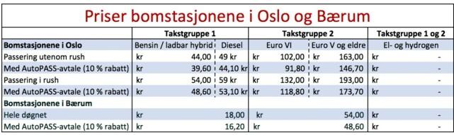 Takstgruppe 1 gjelder alle lette kjøretøy (under 3,5 tonn), mens alle kjøretøy over 3,5 tonn går under Takstgruppe 2.