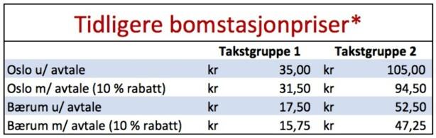 *Takstgruppe 1 gjelder alle lette kjøretøy (under 3,5 tonn), mens alle kjøretøy over 3,5 tonn går under Takstgruppe 2. Dette var prisene fra perioden 1. januar 2017 til og med 30. september 2017.