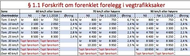 <strong>DYRERE:</strong> Tabellen viser hvor mye forelegg-satsene har økt for brudd på fartsgrensene i Norge. Klikk på tabellen for større versjon.