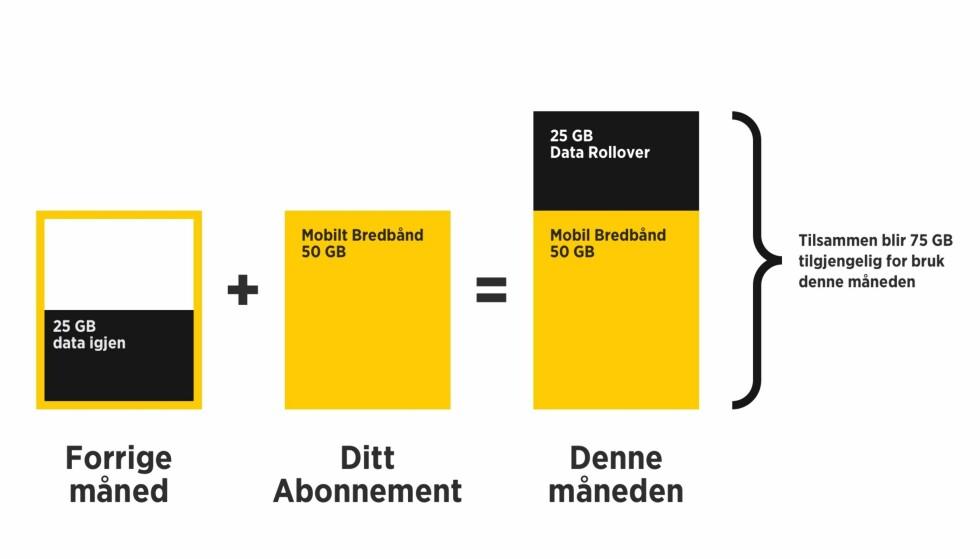 <strong>BLIR MED OVER:</strong> Data rollover betyr at det du ikke har brukt én måned, blir med over til neste måned. Foto: Ice.net