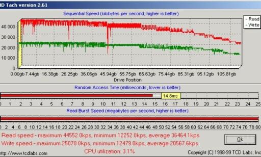 ATA-100 på integrert kontroller (klikk for større graf)