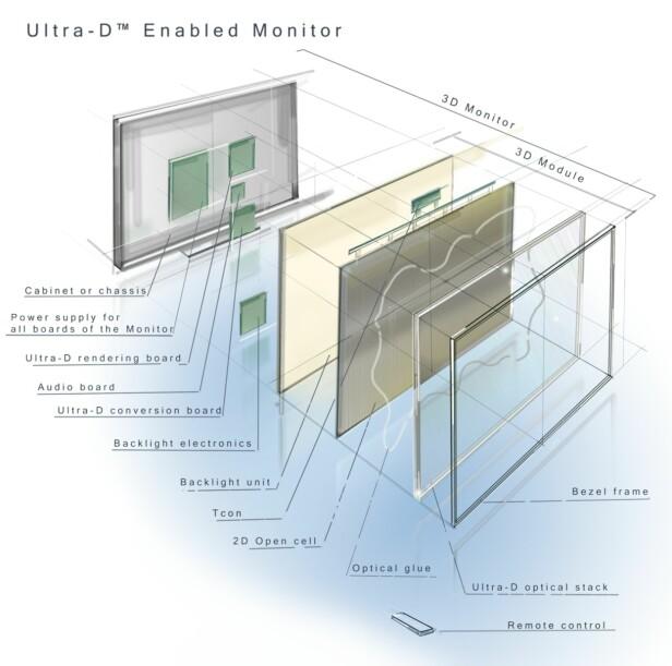 AVANSERT: Selv om teknologien er temmelig kompleks, skal den være enkelt å implentere i TV-er, hevder selskapet bak Ultra-D. Illustrasjon: Stream TV Networks