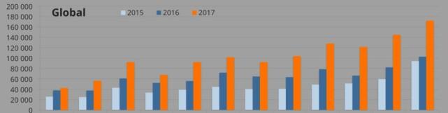 GOD UTVIKLING: Slik har salget av ladbare biler (ladbare hybrider og elbiler) utviklet seg måned for måned, år for år, siden 2015 (lyseblå). Salget i 2017 (oransje) skøyt fart. Statistikk: Evvolumes.com