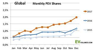 I desember nådde det globale salget av ladbare biler to prosent markedsandel. Statistikk: Evvolumes.com