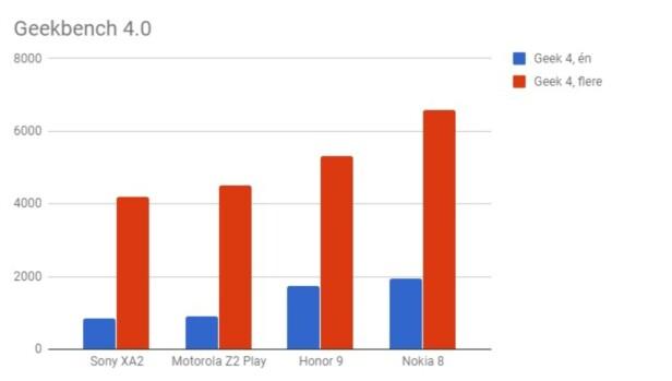YTELSESTESTER: Her har vi samlet Geekbench-ytelsestall fra XA2 og sammenlignet med noen andre, populære mellomklassemodeller. Grafikk: Dinside