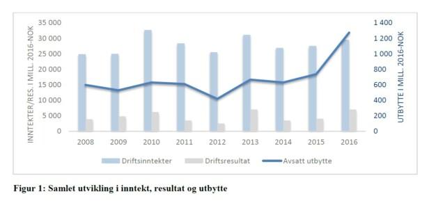 UTBYTTEFEST: Analysene til Oslo Economics viser at utbyttet eierne tar ut av nettselskapene har økt med 113 prosent mellom 2008 og 2016. Huseiernes landsforbund mener at dette fungerer som en ekstra skattlegging, og at forbrukerne må betale nettleieregningen flere ganger på grunn av denne utbyttefesten.