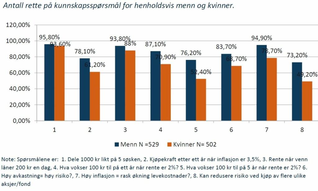 KUNNSKAPSTEST: Slik fordeles antall riktige svar på spørsmål om økonomi blant kvinner og menn, som ble lagt fram i en rapport fra Agderforskning i 2016.