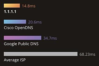 RASK: Cloudflares DNS-tjeneste svarer på under halvparten av tiden Googles løsning bruker. Foto: Cloudflare