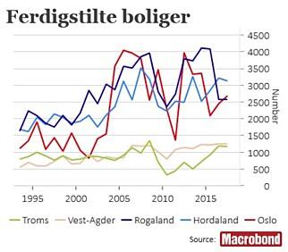 FLERE NYE BOLIGER: Figuren viser antall ferdigstilte boliger per år. Basert på igangsettelsestallene for nybygg tror Hov i Handelsbanken at det blir ferdigstilt mellom 3.500 og 4.000 boliger i Oslo både i år og neste år, opp fra 2.700 i fjor.