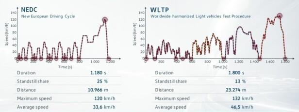 ØKER 21 PROSENT: Bilen vil ikke bruke mer drivstoff i virkeligheten, men de offisielle tallene som oppgis etter den nye og strengere WLTP-testen vil bli rundt 21 prosent høyere, ifølge en ny EU-rapport. Illustrasjon: T&E