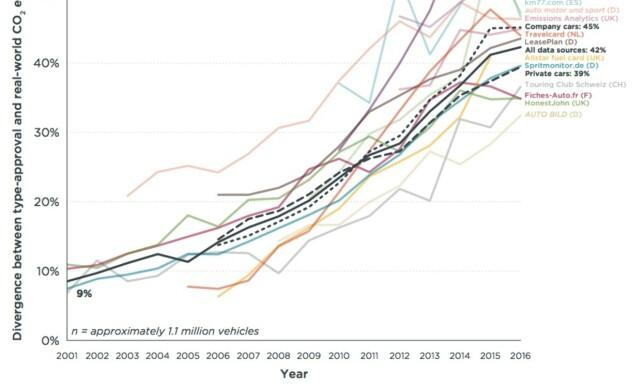 SPRIK: Differansen mellom oppgitt og faktisk forbruk har økt kraftig fra 2001 til nå. Illustrasjon og kilde: ICCT