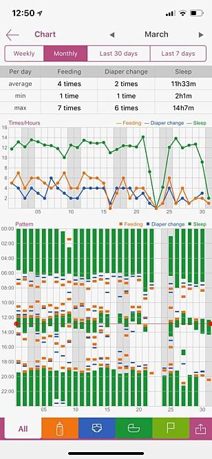 BABYLOGG: Med Baby Tracker kan du registrere mating, bleieskift og søvn, og så får du det opp statistikken i fine grafer som dette. Skjermbilde: Kirsti Østvang