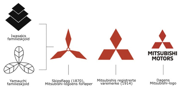 HISTORIEN: Slik forente Iwasaki og Tosa-klanen sine familieskjold. Tosa-klanen benyttet Yamauchi-familieskjoldet.