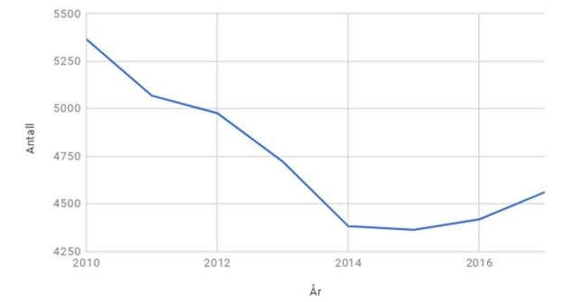 DROPP: Her ser du utviklingen i antall gjeldsordninger i Norge siden 2010. Perx, som har hentet inn tall og laget grafen, mener oppgangen vi ser nå skyldes økt forbruksgjeld i befolkningen. Forbrukerrådet, derimot, mener droppet ned til 2014 ble forårsaket av lovendringer og strengere krav til å få gjeldsordning. Foto: skjermdump.