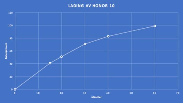 Slik fortonet ladingen seg da vi plugget Honor 10 i stikkontakten. Foto: Pål Joakim Pollen