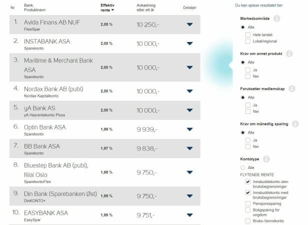 SPARE MED HØY RENTE: Oversikten viser at det ikke er kontoen som kalles «høyrentekonto», fra Ya Bank, som har det høyeste renten for innskudd på 500.000 kroner. Det er også viktig å sjekke detaljene til kontoene, som kanskje viser bruksbegrensninger. Foto: skjermdump fra 6. september 2018.