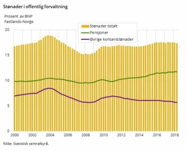 <strong>JEVNT:</strong> Tall fra SSB viser at utviklingen i kontantstønader følger norsk BNP. Foto: skjermdump.