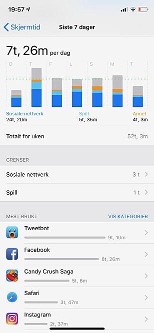 DETTE ER JO IKKE BRA: Fem timer med Candy Crush-spilling den siste uka? Og nesten 20 timer på Twitter og Facebook? Hjelp meg, Apple! Skjermbilde: Kirsti Østvang