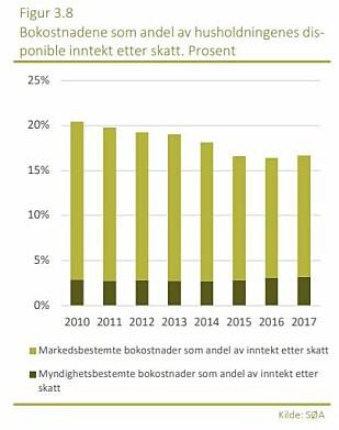 BOKOSTNADER: Her ser du hvordan markeds- og myndighetsbestemte bokostnader fordeler seg etter husholdningenes inntekt.