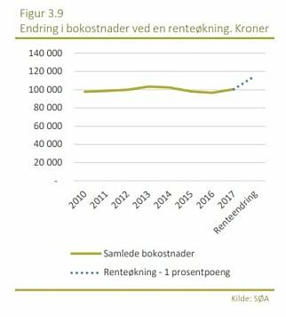 SCENARIO: Her ser du hvordan bokostnadene kan endre seg med en renteøkning fra 0,5 til 1,5 prosent, ifølge Samfunnsøkonomisk analyse.