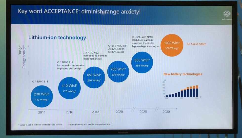 MER ENERGI: Slik forklarer VW utviklingen i energitetthet. Foto: Fred Magne Skillebæk