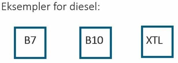 Diesel er merket med firkanter. Illustrasjon: Drivkraft Norge
