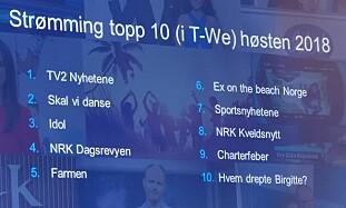 MEST SETT: Her er de mest strømmede TV-programmene blant T-We-kundene denne høsten. Foto: Pål Joakim Pollen