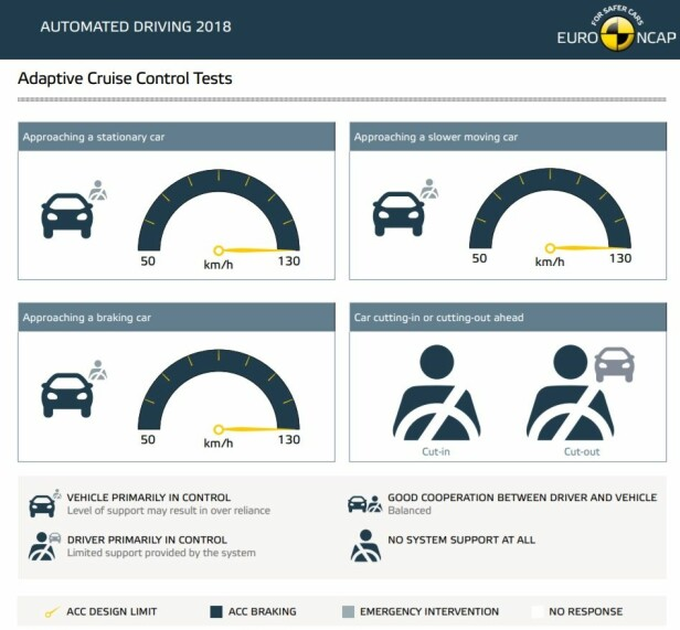 <strong>TESLA MODEL S:</strong> Eksempel som viser Euro NCAPs evaluering av automatisk farts- og avstandsholder (ACC). Her ser vi at kjøretøyet har kontroll i de tre første situasjonene, men at systemene gir ingen /bare delvis støtte i den fjerde. Illustrasjon: Euro NCAP