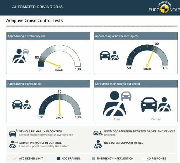<strong>AUDI A6 2019:</strong> Eksempel som viser Euro NCAPs evaluering av automatisk farts- og avstandsholder (ACC). Vi ser at funksjoner bare er aktive under visse hastighetsnivåer. I situasjon 1 er føreren overveiende i kontroll, i de andre er det balanse mellom fører og system, bortsett fra første scenario i situasjon 4, der fører må overta kontrollen. Illustrasjon: Euro NCAP