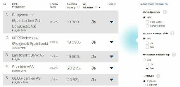 DE FEM BESTE: Boliglån med flytende rente er fortsatt best. Foto: skjermdump.