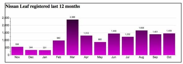 GÅR SÅ DET GRINER: Med 13.075 registreringer så langt i 2018 har Nissan Leaf snart solgt 50.000 elbiler i Norge. Kilde: Elbilstatistikk.no