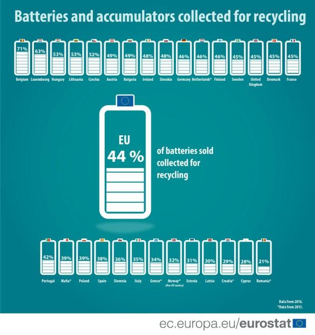 NORGE BLANT DE DÅRLIGSTE: Denne statistikken fra EU viser at mens Belgia greier å samle inn 71 prosent av batterier og akkumulatorer som selges i landet, greier Norge kun 32 prosent - og befinner seg nederst på listen - og det er kun Estland, Latvia, Kroatia, Kypros og Romania som er dårligere. Illustrasjon: Eurostat