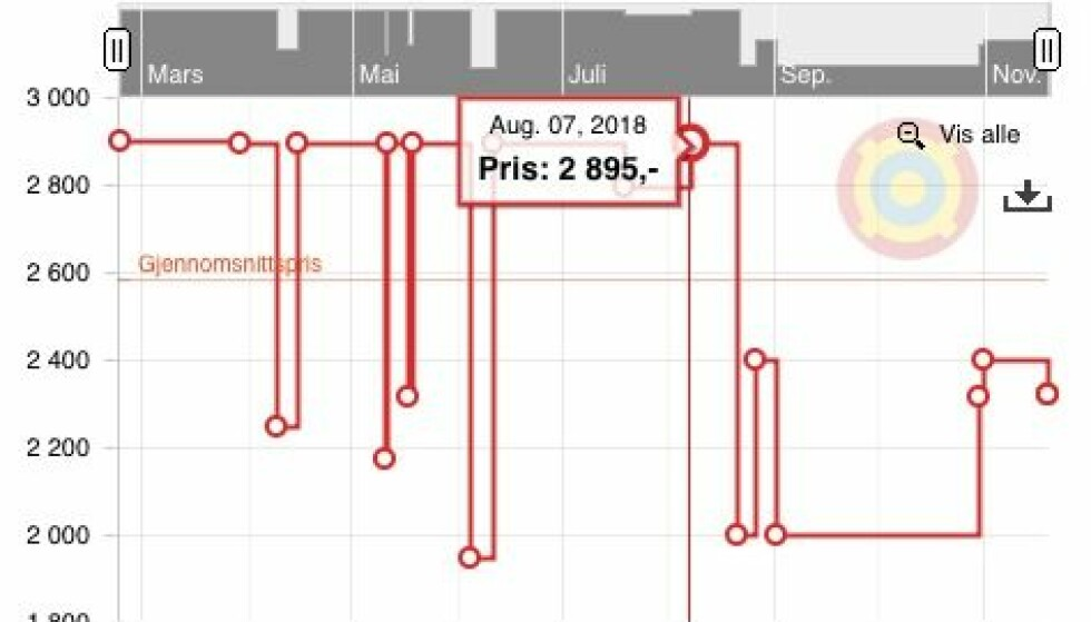 VIKING CLASSIC 150 GTX fjellstøvel: Prisen går opp og ned - og har ligget ganske langt nede mot 2.000 kroner i høst - inntil prisen gjorde et hopp i starten av november. Men som du kan se av prisutdraget fra toppen i august: Det er lenge siden den har vært i nærheten av det som annonseres som «førpris». Skjermdump: Prisjakt.no
