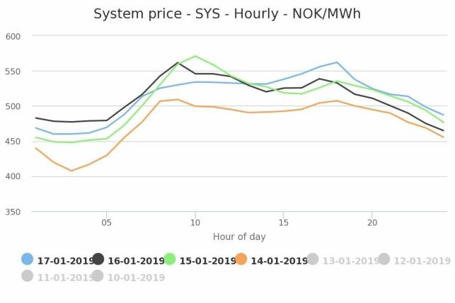 EN DAG BESTÅR AV MANGE TIMER: Her ser du hvor mye timeprisen på strøm varierer i løpet av et døgn de fire første dagene i uke tre. Den liggende aksen viser klokkeslett, mens den stående viser pris per megawattime (deler du denne på ti, får du pris i øre per kilowattime). Foto: skjermdump/Nordpool.