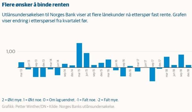 FASTRENTEINTERESSE: Her kan du se utviklingen i etterspørselen etter fastrentelån. Foto: skjermdump/Dagens Næringsliv.