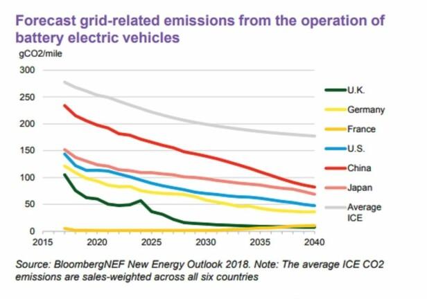 VENTER FORBEDRING: Grafen viser forventet utvikling i utslipp av CO2 per mile fra biler frem til 2040. Den grå linjen er forventet utvikling i utslipp fra fossilbiler i snitt for alle landene. Graf: BNEF
