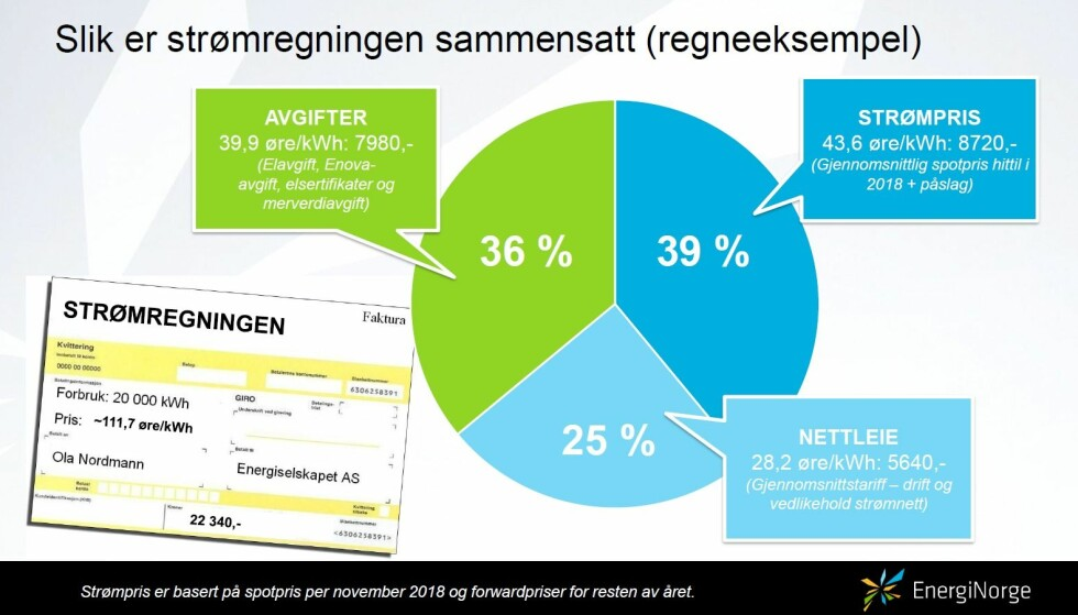 TREDELT: Et regneeksempel fra Energi Norge viser hvordan strømregningen din er satt sammen.