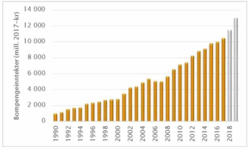 UTVIKLINGEN: Denne grafen viser tydelig hvordan bompengeinntektene har utviklet seg. Kilde: Staten vegvesen.