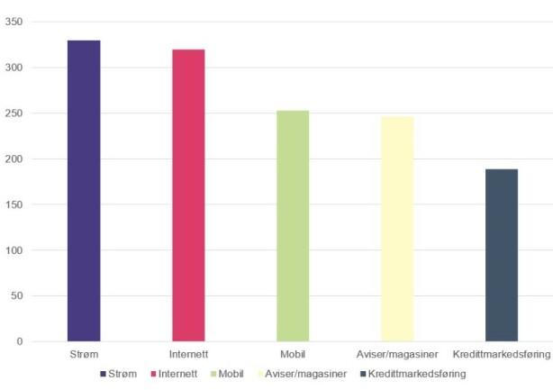 KLAGETOPPEN: Strøm, Internett og mobil er blant bransjene som fikk flest klager gjennom Forbrukertilsynet i fjor. Foto: skjermdump.