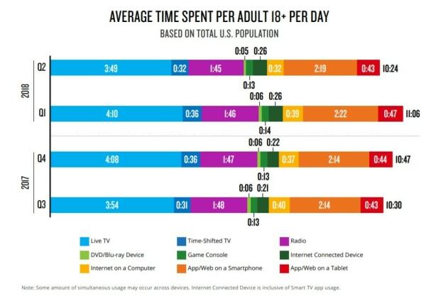 MINST POPULÆRT: Amerikanere brukte minst tid på TV- og filmtitting via DVD/Blu-ray-spiller i 2018, og det stod dårlig til allerede i 2017. Foto: Nielsen