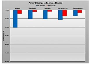 Endringer i rekkevidde i -6°C og +35°C, uten varmeapparatene skrudd på. Grafikk: AAA